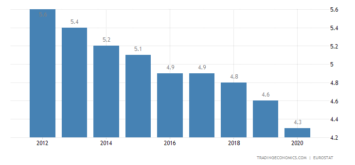 Luxembourg Current Account to GDP