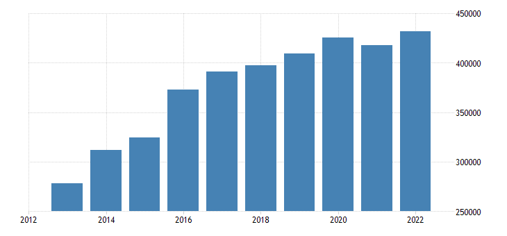 luxembourg current account transactions on credit eurostat data