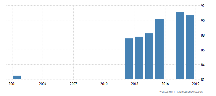 luxembourg current education expenditure total percent of total expenditure in public institutions wb data