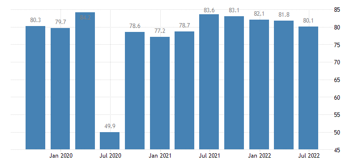 luxembourg current level of capacity utilization in manufacturing industry eurostat data