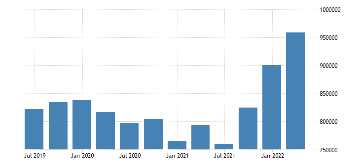 luxembourg direct investment net positions at the end of period eurostat data
