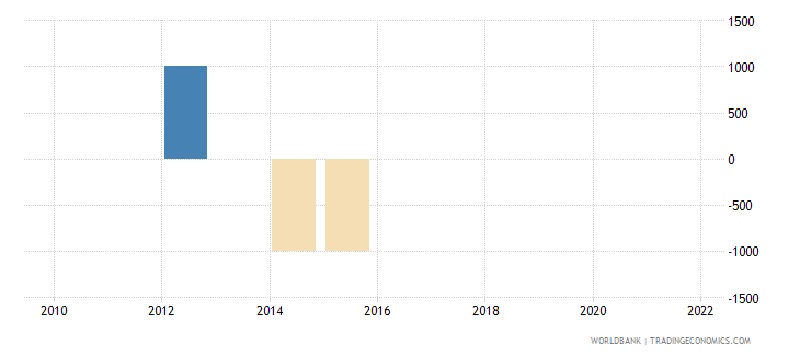 luxembourg discrepancy in expenditure estimate of gdp current lcu wb data