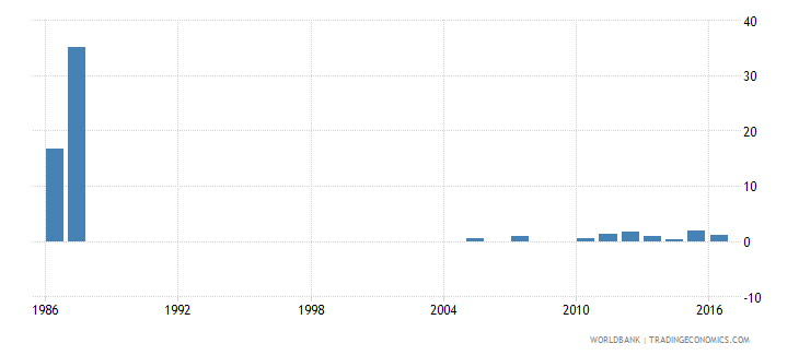 luxembourg drop out rate from grade 1 of lower secondary general education female percent wb data