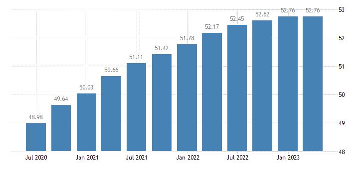 luxembourg employment construction eurostat data