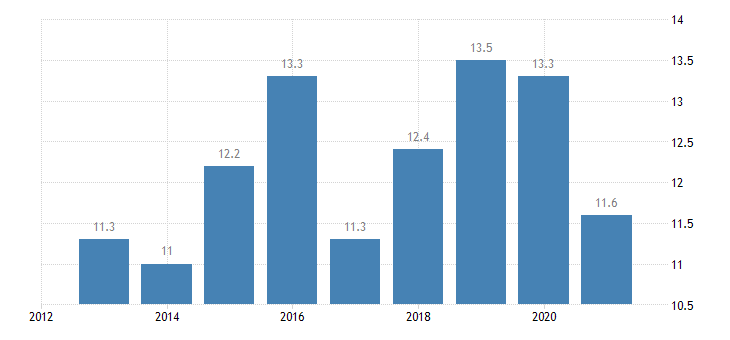 luxembourg employment in current job from 0 to 11 months eurostat data