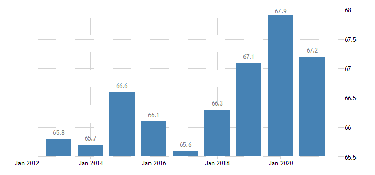 luxembourg employment rate from 15 to 64 years eurostat data
