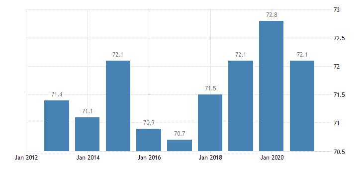 luxembourg employment rate from 20 to 64 years eurostat data