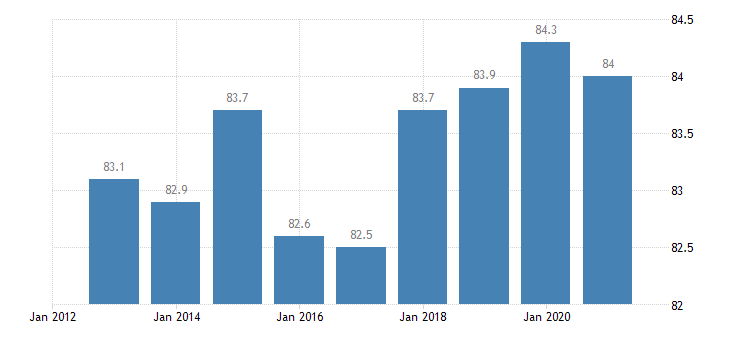 luxembourg employment rate from 25 to 54 years eurostat data