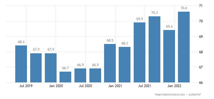 Luxembourg Employment Rate