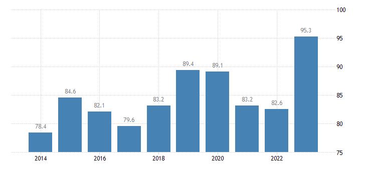 luxembourg employment rates of recent graduates females eurostat data