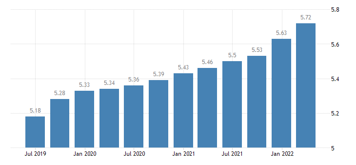 luxembourg employment real estate activities eurostat data