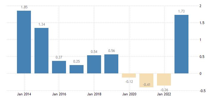 luxembourg emu convergence criterion series eurostat data