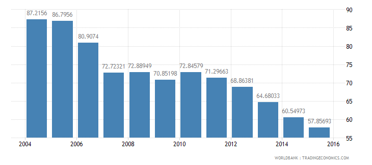 luxembourg energy use kg of oil equivalent per dollar1 000 gdp constant 2005 ppp wb data