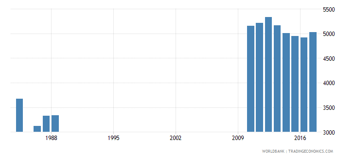 luxembourg enrolment in grade 6 of primary education both sexes number wb data