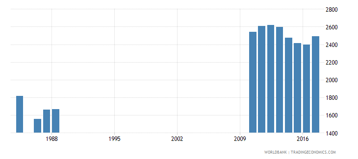 luxembourg enrolment in grade 6 of primary education female number wb data