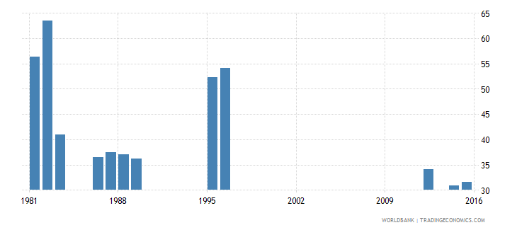 luxembourg expenditure on primary as percent of government expenditure on education percent wb data