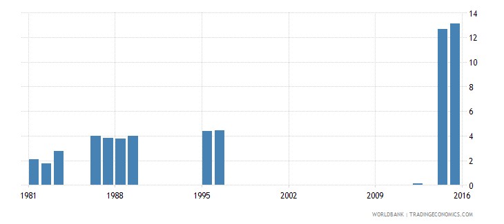 luxembourg expenditure on tertiary as percent of government expenditure on education percent wb data