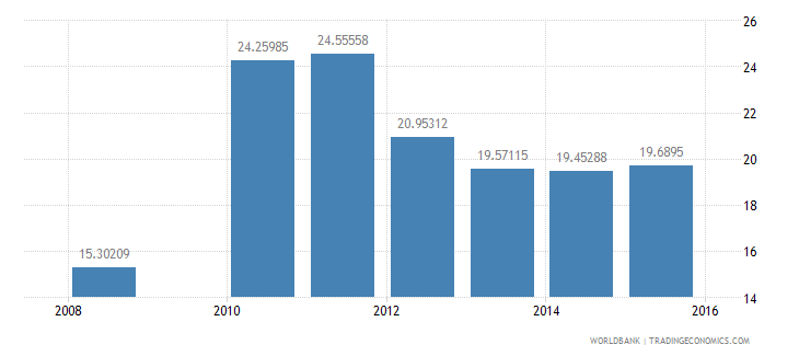 luxembourg expenditure per student primary percent of gdp per capita wb data