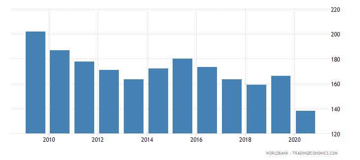 luxembourg export volume index 2000  100 wb data