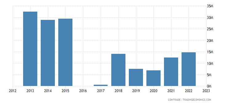 luxembourg exports algeria