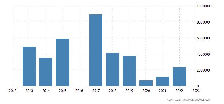 luxembourg exports angola