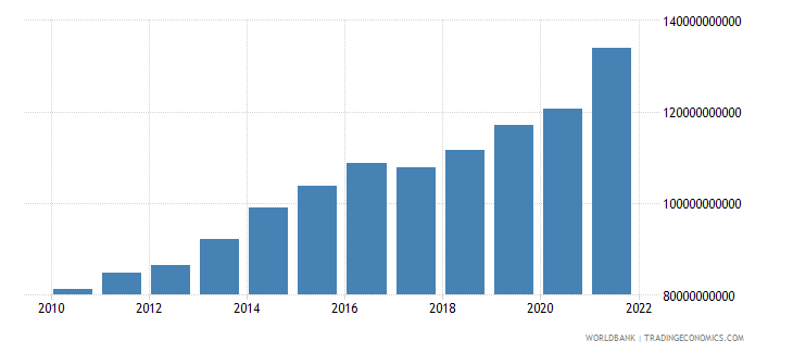 luxembourg exports as a capacity to import constant lcu wb data