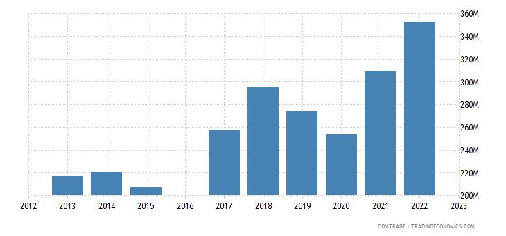 luxembourg exports austria