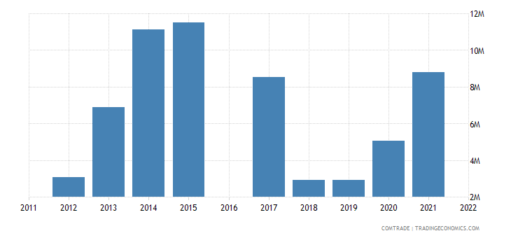 luxembourg exports bangladesh
