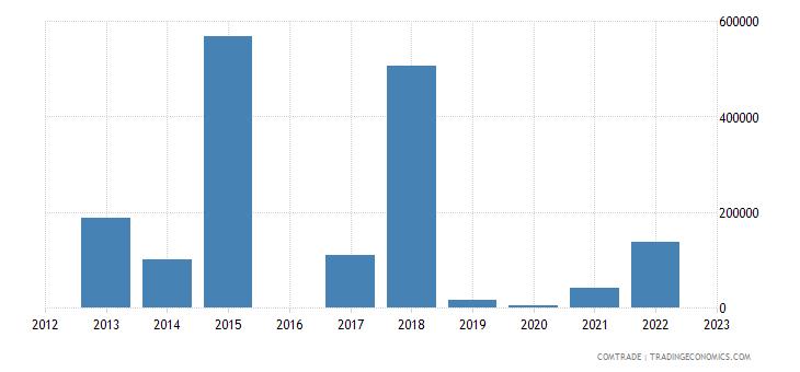 luxembourg exports botswana