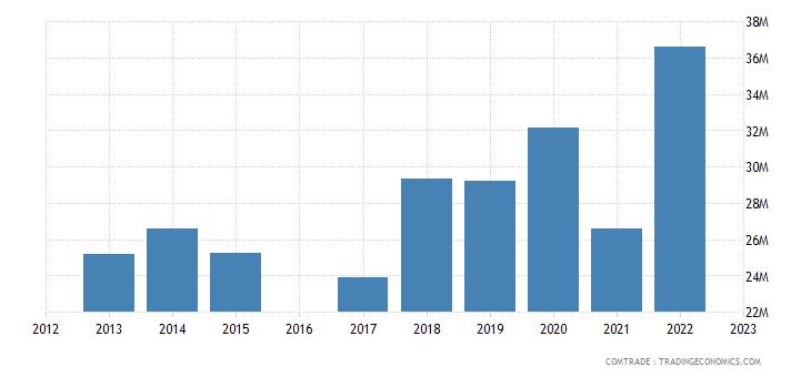 luxembourg exports bulgaria