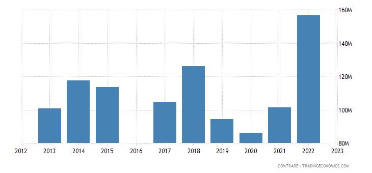 luxembourg exports denmark