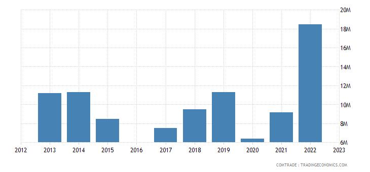 luxembourg exports estonia