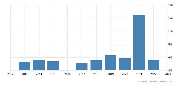 luxembourg exports ghana