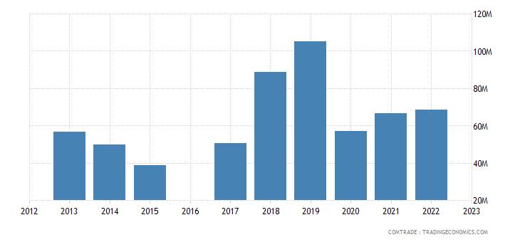 luxembourg exports ireland