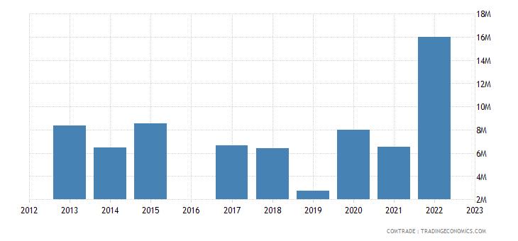 luxembourg exports kazakhstan