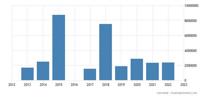 luxembourg exports kenya