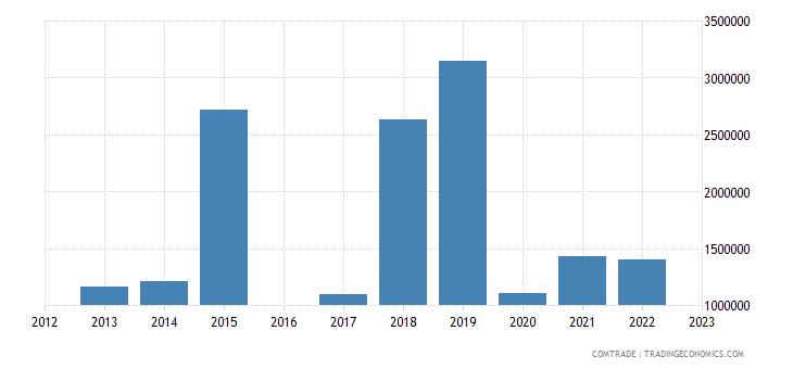 luxembourg exports macedonia