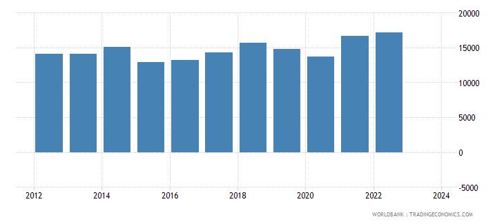 luxembourg exports merchandise customs current us$ millions seas adj  wb data