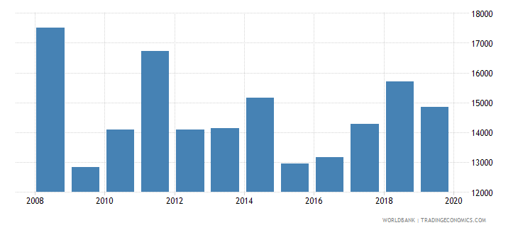 luxembourg exports merchandise customs current us$ millions wb data