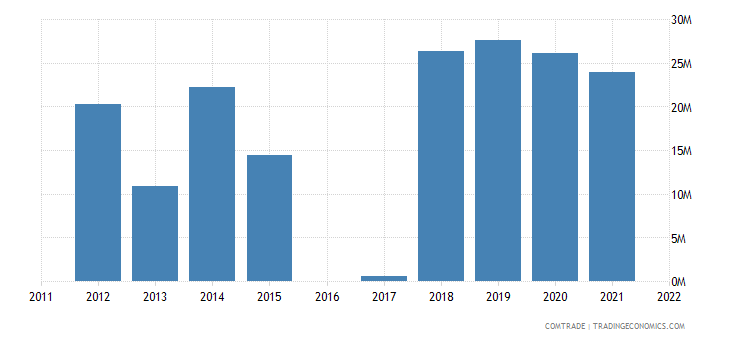 luxembourg exports nigeria