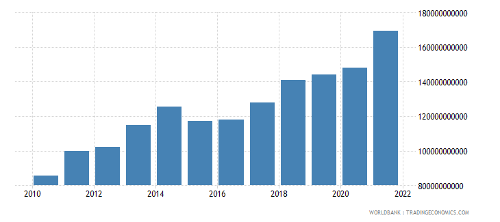 luxembourg exports of goods and services bop us dollar wb data