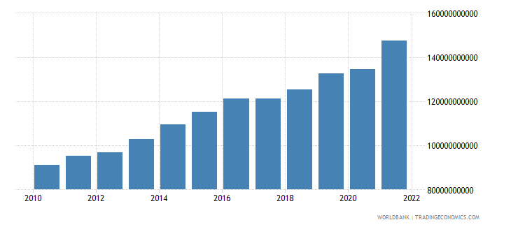 luxembourg exports of goods and services constant 2000 us dollar wb data