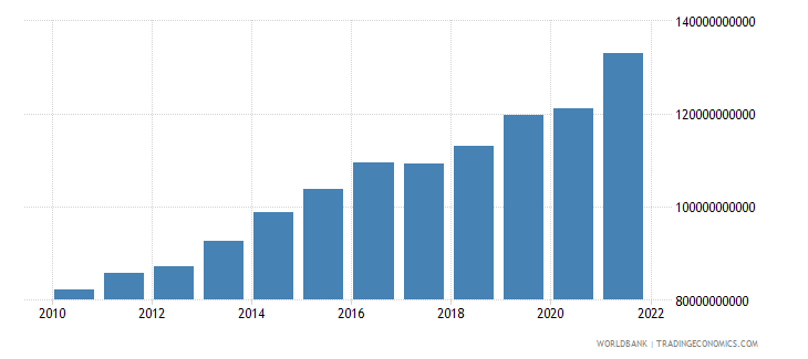 luxembourg exports of goods and services constant lcu wb data