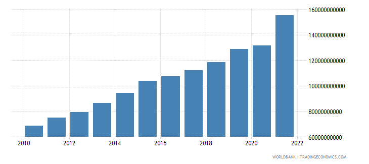 luxembourg exports of goods and services current lcu wb data