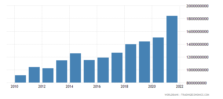 luxembourg exports of goods and services us dollar wb data