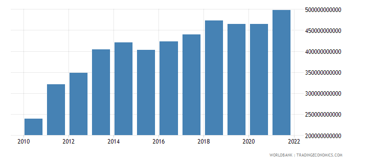 luxembourg exports of goods services and income bop us dollar wb data