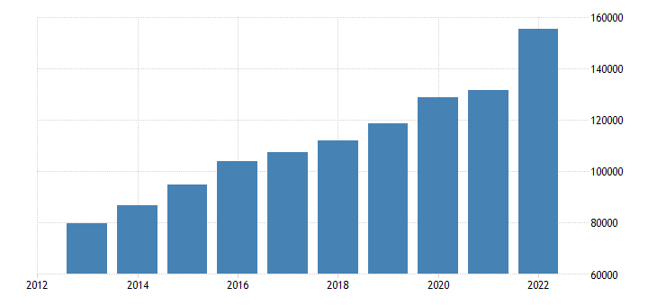 luxembourg exports of goods services eurostat data