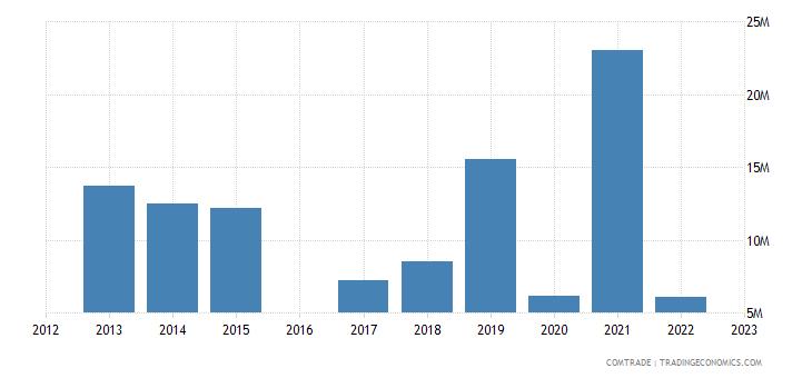 luxembourg exports pakistan