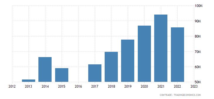 luxembourg exports romania