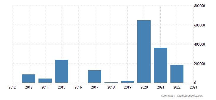 luxembourg exports rwanda